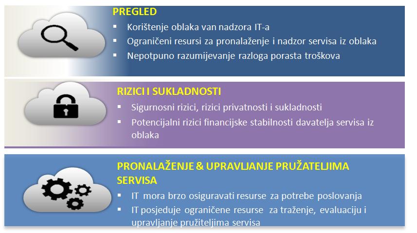 CloudConsumption2